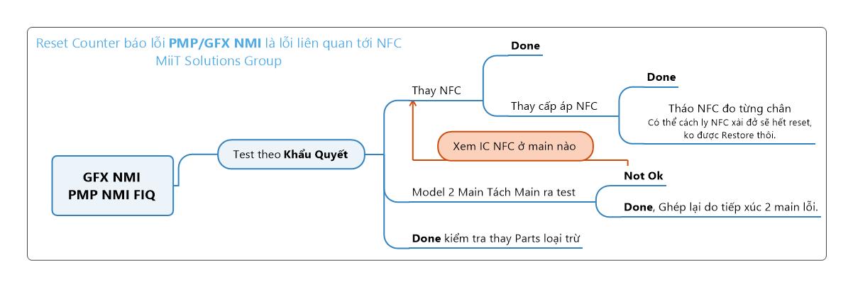 Reset counter do NFC lỗi.