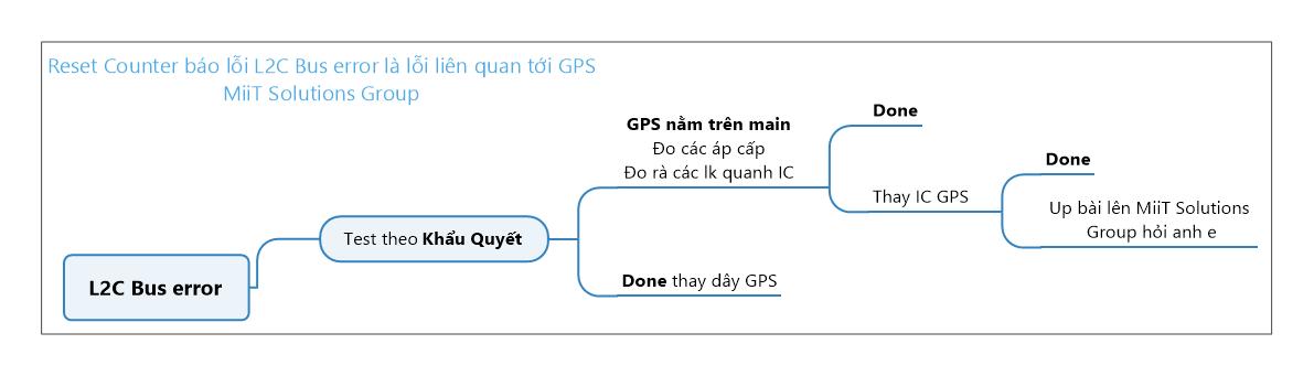 Reset counter do lỗi  GPS