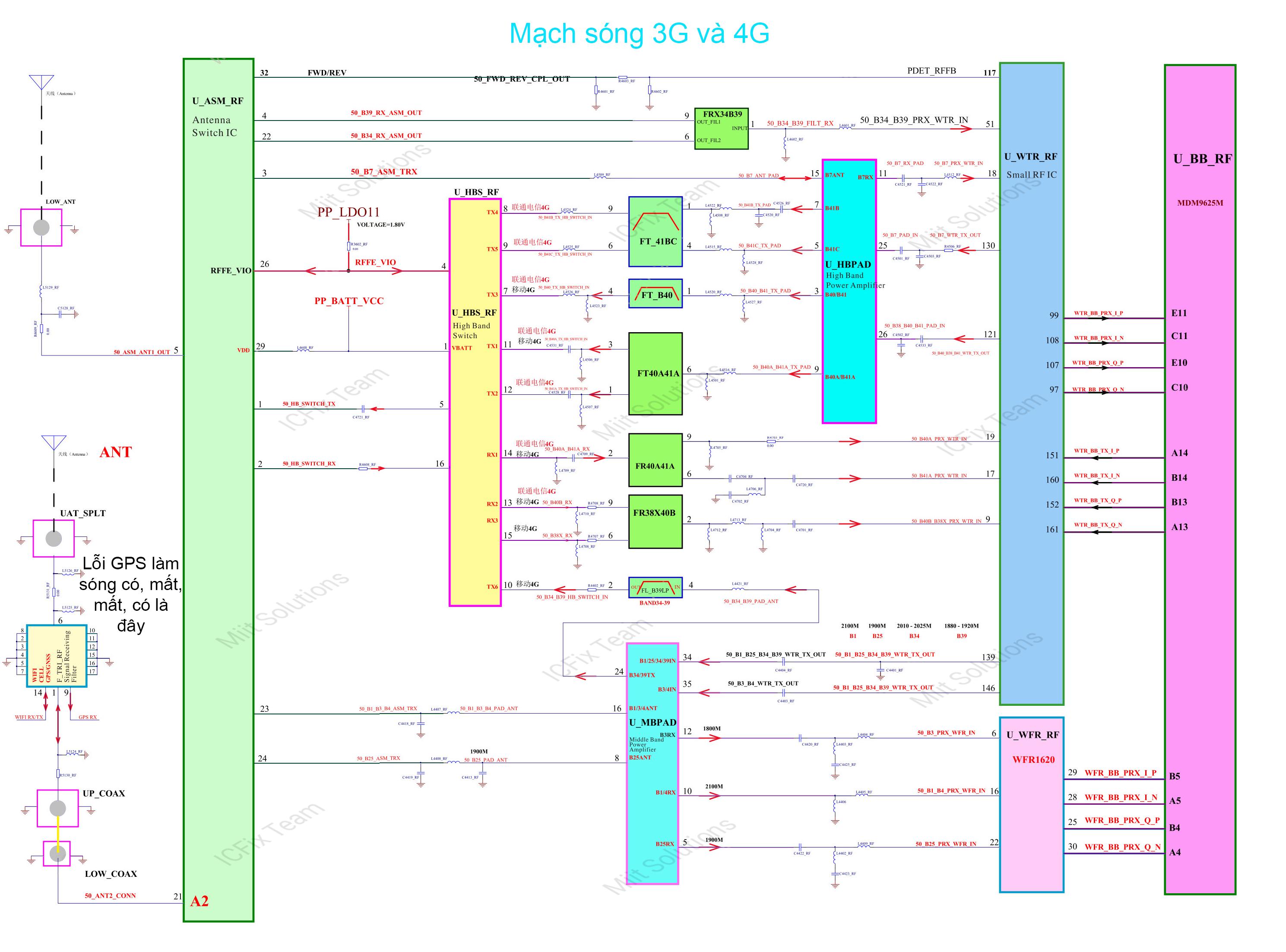 U_HBPAD_RF công suất băng tần cao iPhone 6
